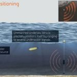 アメリカ海軍用に海中版GPSの実用化に向けて開発開始