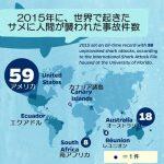 2015年に、世界で起きた サメに人間が襲われた事故件数